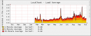 Average server load for the year. One can pretty clearly see the difference the qmail greylisting makes on the server load.