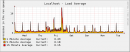 Average server load - snapshot taken October, 3rd 2006 - four days after setting up greylisting. Peaks are running backups.